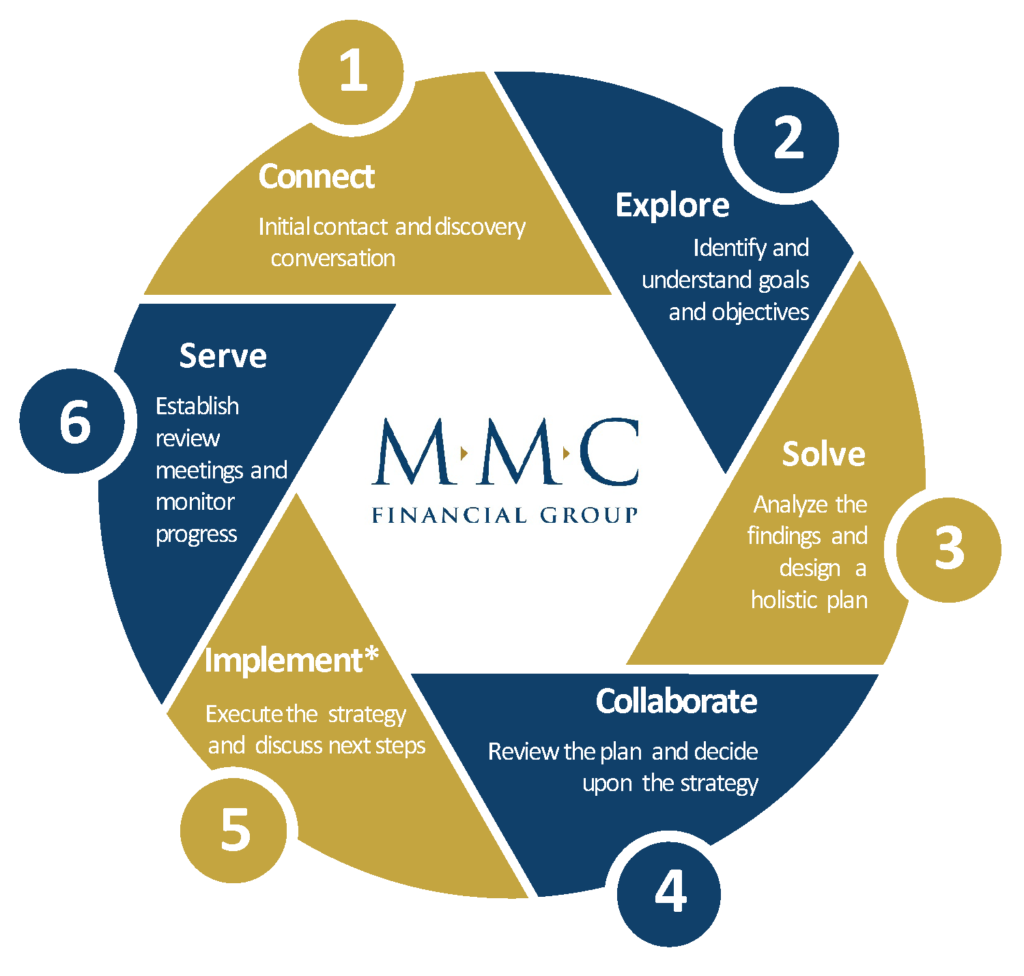 MMC Financial Group Our Process